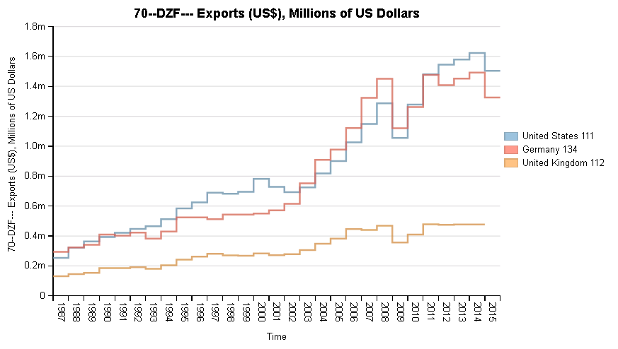 Stepchart of Exports in Millions of US Dollars